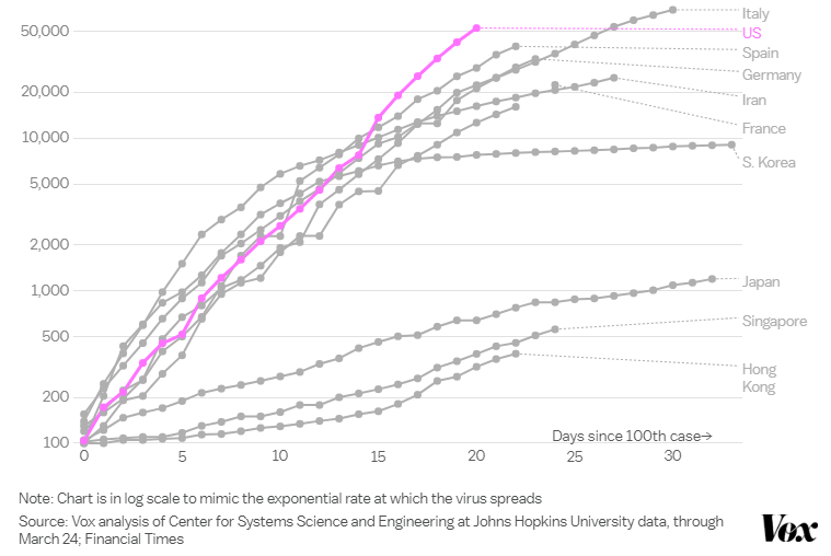 Vox Chart in log scale to mimic the exponential rate at which the coronavirus spreads